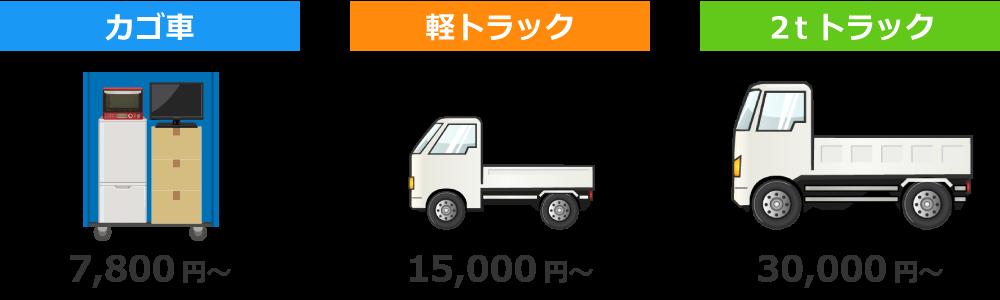 カゴ車 軽トラック 2tトラック